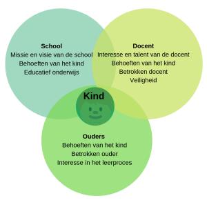 Behoeften Circle (2)